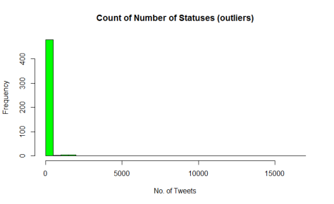 count_statuses_o